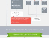 Transfer Your Data to iPhone 6 [Infographic]